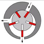 Funktionprinzip Trocken laufende Drehschieber pumpe
