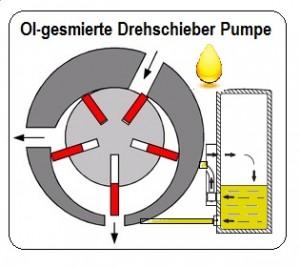 Ol-gesmierte Drehschieber-pumpe-1