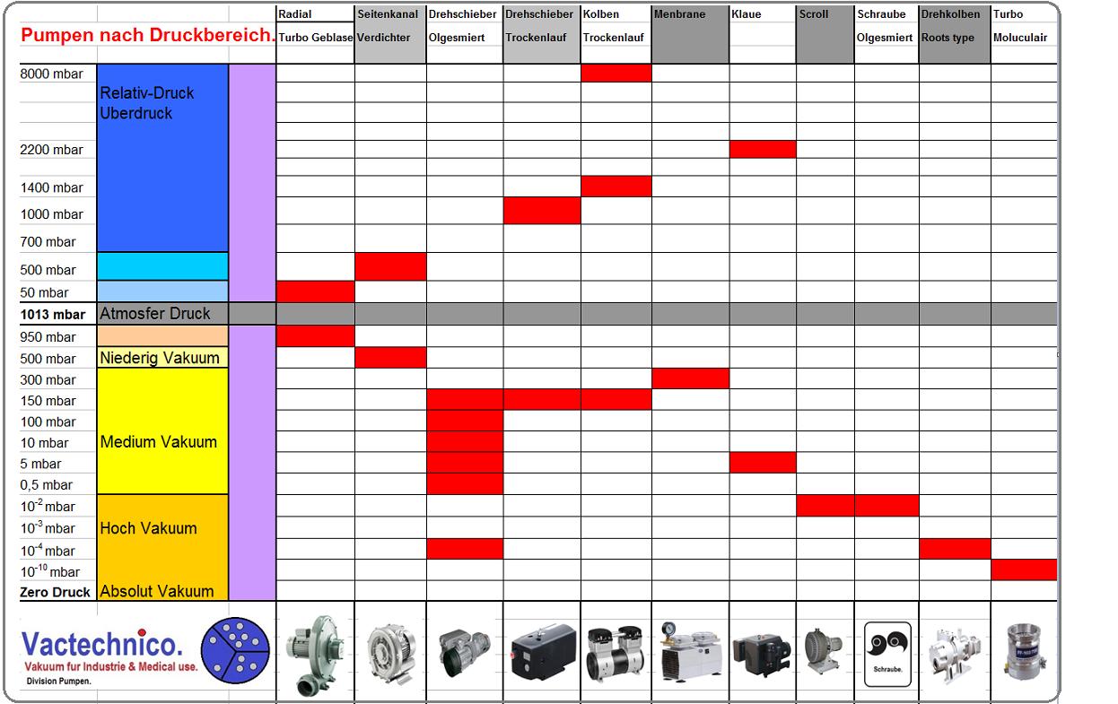 Vakuumpumpen und Verdichterpumpen nach Druckbereich