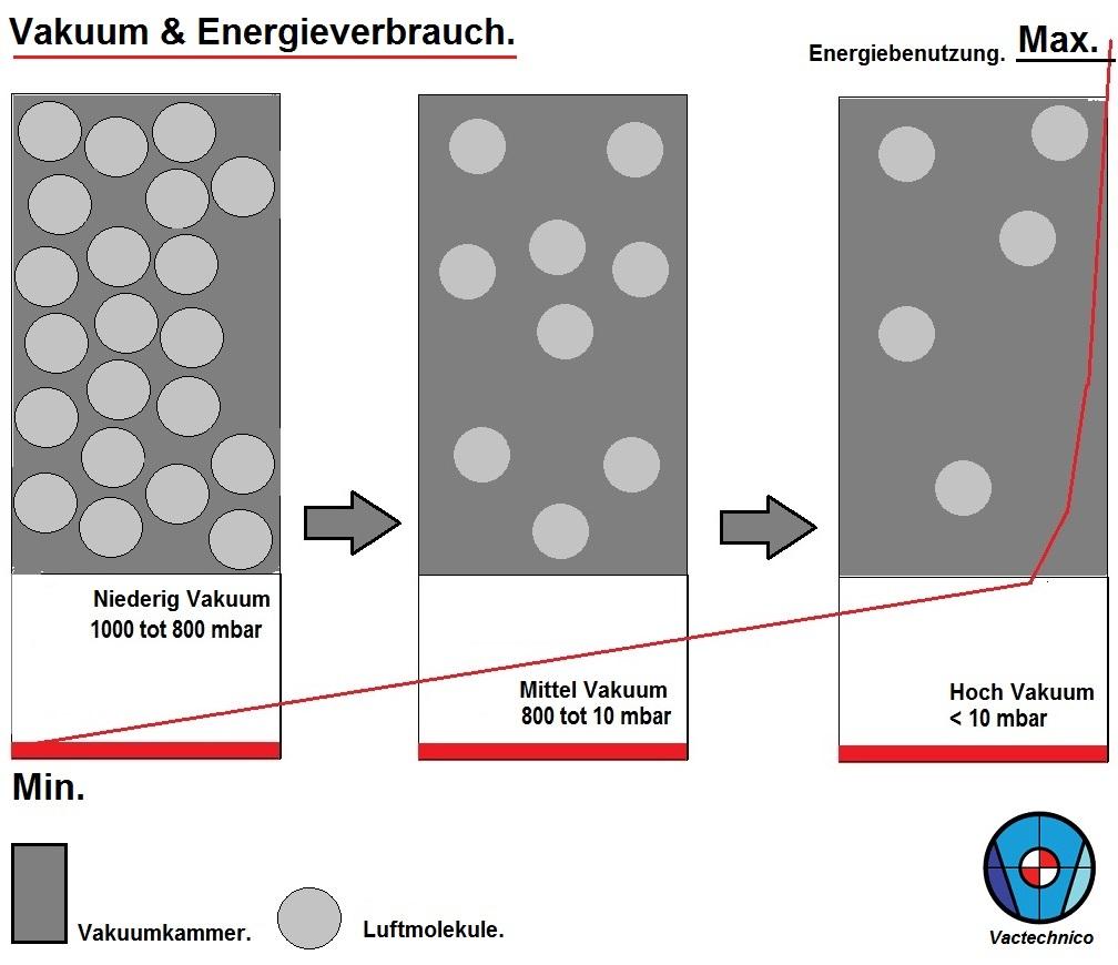 Vakuumpumpen- energieverbrauch